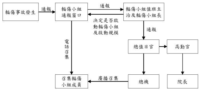 輻防動員系統